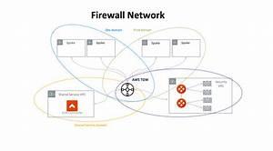 Firewall Network  Firenet  Faq  U2014 Aviatrix Docs Documentation