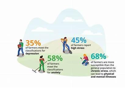 Health Mental Agriculture Represent Cmha Agricultural Poor