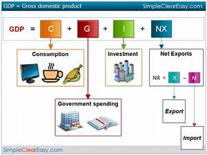 elements of the GDP Academic stuff Pinterest