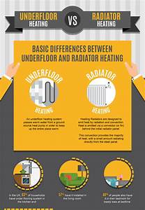 The Advantages And Disadvantages Of Underfloor Heating And