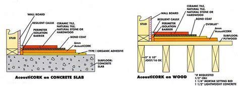 Acousticork R60 cork underlayment rolls and S130 cork