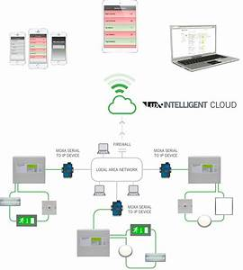 How To Setup Lux Intelligent Cloud Monitoring