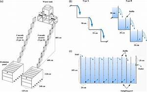 Schematic Diagram Of Cascade Aerator   A  Complete View Of