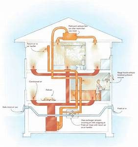 6 Ways To Ventilate Your Home  And Which Is Best