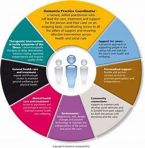 Delivering Integrated Dementia Care  The 8 Pillars Model