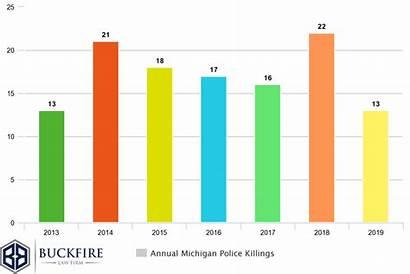 Police Michigan Shooting Chart Statistics Killings Misconduct
