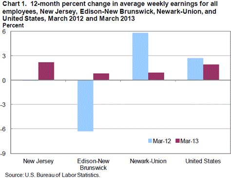 bureau of statistics united states average earnings and hours in jersey march 2013