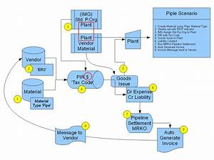 New Data Flow Diagram For E Learning Project