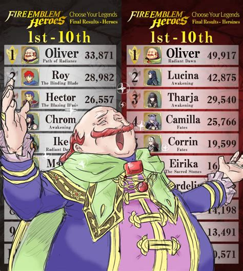 Fire Emblem Heroes Memes - after a surprising recount the real legend reveals himself fireemblemheroes