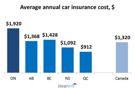 average car insurance rates  ontario   year