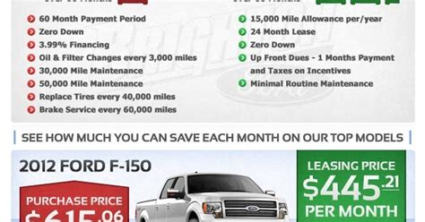 Brighton Ford : Buy vs. Lease: 2012 Ford F 150