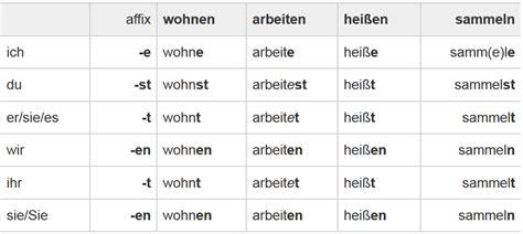 german verbs  present tense praesens hubpages