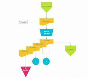 Accounting Data Flow From The Accounting Flowcharts Solution
