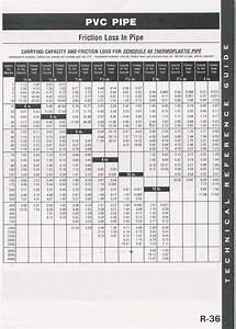 Heat Pump Diagrams Sizing Charts Poolheatpumps Com