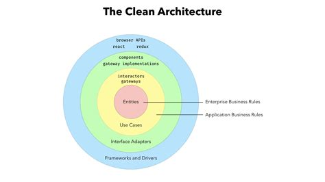 """How To Write Robust Apps Every Time, Using """"the Clean"""