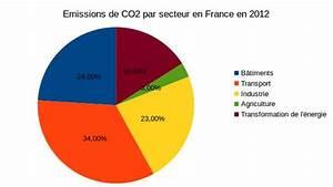 émissions De Co2 En France : objectif 15 les nergies renouvelables vont elles nous sauver ~ Medecine-chirurgie-esthetiques.com Avis de Voitures