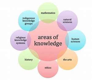 Areas Of Knowledge Tok