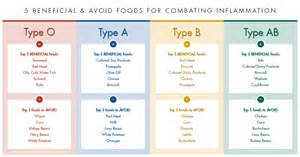 For Fastest Weight Loss: THE BLOOD TYPE DIET CHART! - Healthy Diet 24 Blood Type Diet