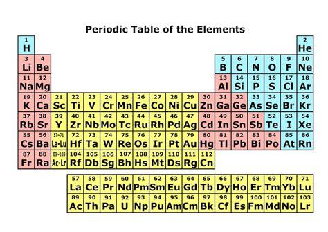 空気 元素 記号