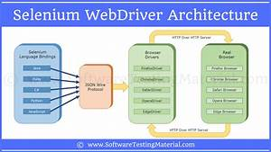 Selenium Tools To Improve User Website And Social Experience