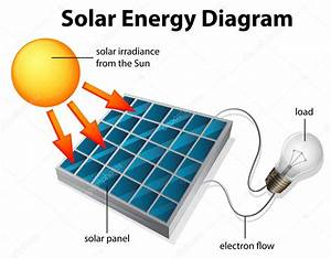 Solar Energy Diagram  U2014 Stock Vector  U00a9 Blueringmedia  29356945