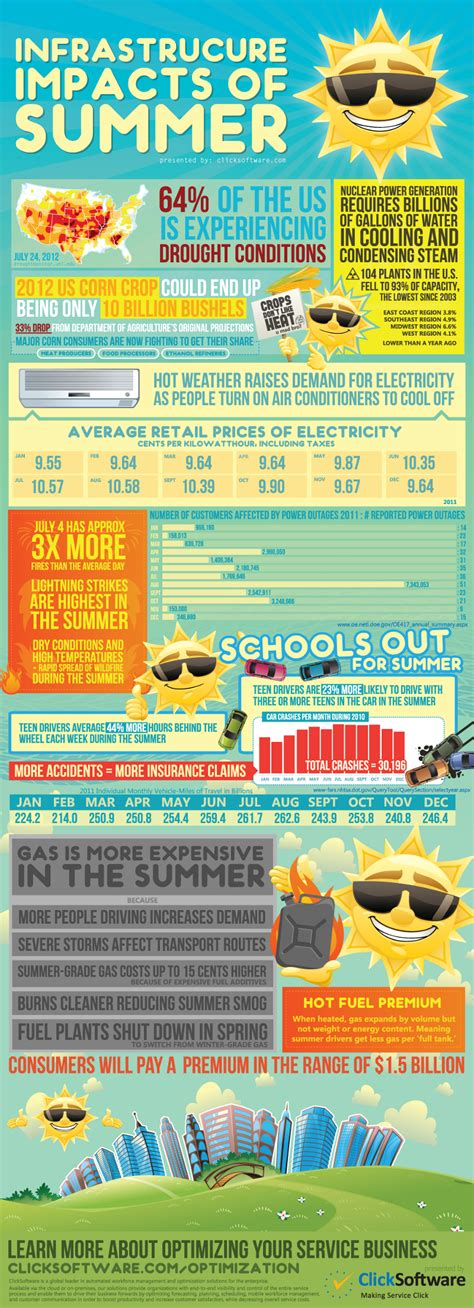 List Of 33 Catchy Summer Slogans And Taglines