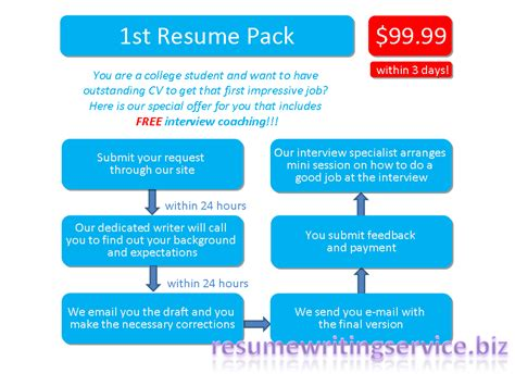 24 hour resume writing service federal data services hub hours touro law centercareer