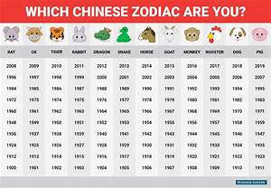 Happy Chinese New Year  This Is What The Chinese Zodiac Says About You