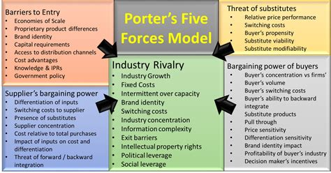 Porter's 5 Forces Model  Business Frontiers. Free Event Ticket Template Microsoft Word. Resume Summary For College Student Template. Objective For A Teacher Resumes Template. Wedding Announcement Photo Cards Template. Keep Track Of Hours Worked Online Template. Waiter Job Description Resume Template. Thank You For Phone Interview Email Sample Template. Examples Of Registered Nurse Resumes