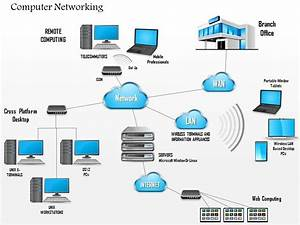 0914 Complex Networking Diagram Main Office And Branch Office Wan Lan And Cloud Ppt Slide
