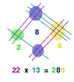 Visual Multiplication With Lines  Math Fun Facts