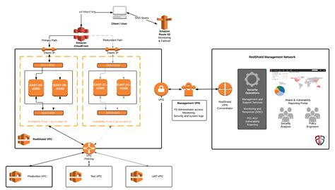 redshield private cloud  amazon web services aws