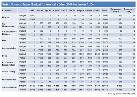 wie viel kostet unsere reise durch australien swiss nomads
