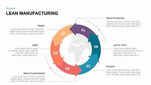 Lean Manufacturing Powerpoint Template And Keynote Slide Lean Manufacturing Powerpoint Template