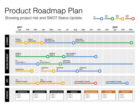 product strategy template keynote roadmap template with swot pestle