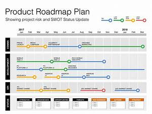 keynote roadmap template with swot pestle With product development project plan template