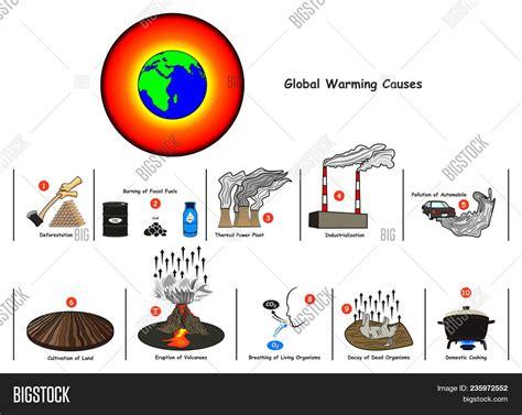 global warming  image photo  trial bigstock