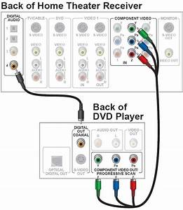 Electrical Wiring   Home Theater Receiver To Dvd Player Lb