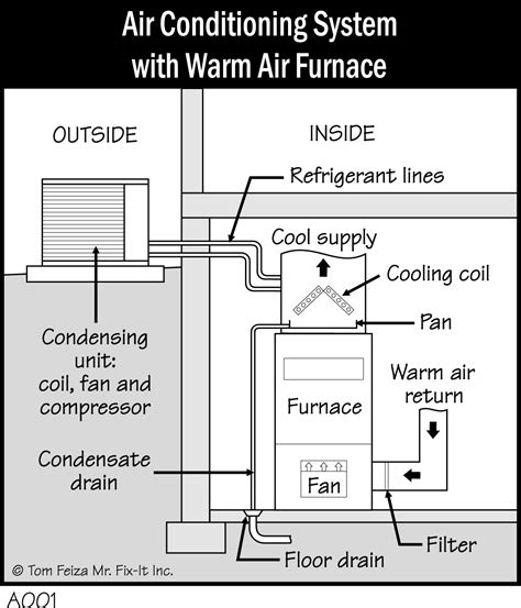 Wiring A Furnace And Air Conditioner by 52 Air Conditioner And Furnace Enchanting Handbook Of
