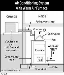 52 Air Conditioner And Furnace  Air Conditioning Cfm
