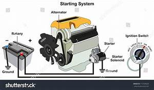 Starting Charging System Infographic Diagram All Stock
