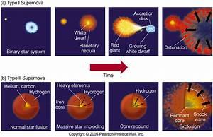 Exam 3 review - Astronomy 122