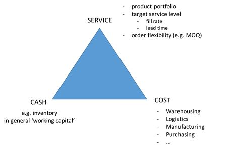 Service Cost by My Vision For Supply Chain 2020 Integration