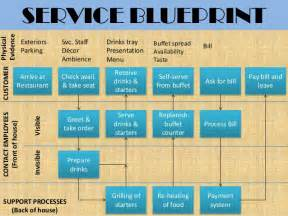 blueprint house plans barbeque nation services management