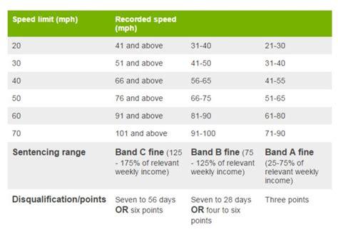 Tougher Penalties For Speeding Drivers  Now In Force  Solicitors In Coalville Mander Cruickshank