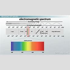 Electromagnetic Waves Definition, Sources, Properties & Regions  Video & Lesson Transcript