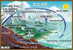The Water Cycle  Kannada  From Usgs Water
