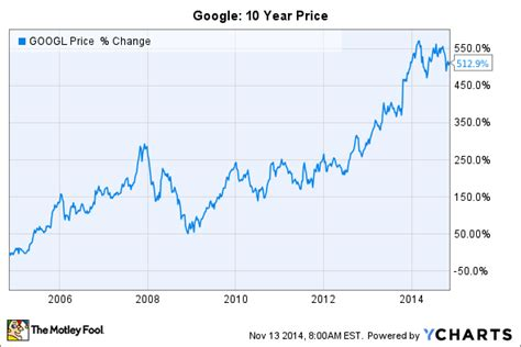 microsoft stock charts where will google stock be in 10 years the motley fool