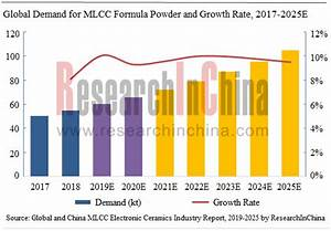 Global And China Mlcc Electronic Ceramics Industry Report