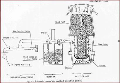 Gasifier Wood Downdraft Plans Pdf Build Woodgas